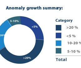 Anomaly growth summary